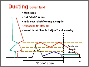 Ducting boven land